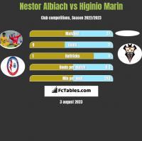 Nestor Albiach vs Higinio Marin h2h player stats