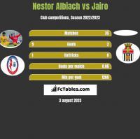 Nestor Albiach vs Jairo h2h player stats