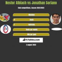 Nestor Albiach vs Jonathan Soriano h2h player stats