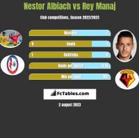 Nestor Albiach vs Rey Manaj h2h player stats