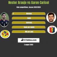 Nestor Araujo vs Aaron Caricol h2h player stats