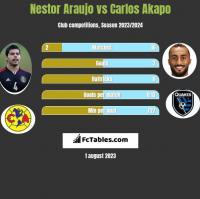 Nestor Araujo vs Carlos Akapo h2h player stats
