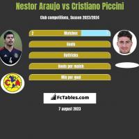 Nestor Araujo vs Cristiano Piccini h2h player stats