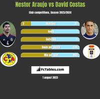 Nestor Araujo vs David Costas h2h player stats