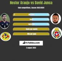 Nestor Araujo vs David Junca h2h player stats