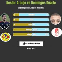 Nestor Araujo vs Domingos Duarte h2h player stats