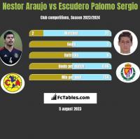 Nestor Araujo vs Escudero Palomo Sergio h2h player stats