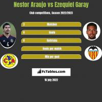 Nestor Araujo vs Ezequiel Garay h2h player stats
