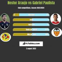 Nestor Araujo vs Gabriel Paulista h2h player stats