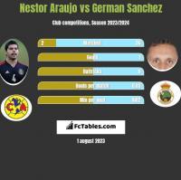 Nestor Araujo vs German Sanchez h2h player stats