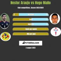 Nestor Araujo vs Hugo Mallo h2h player stats