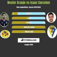 Nestor Araujo vs Isaac Carcelen h2h player stats