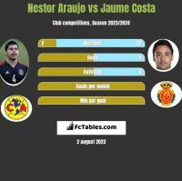 Nestor Araujo vs Jaume Costa h2h player stats