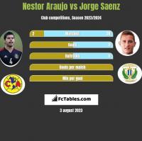 Nestor Araujo vs Jorge Saenz h2h player stats