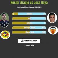 Nestor Araujo vs Jose Gaya h2h player stats