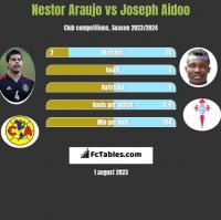 Nestor Araujo vs Joseph Aidoo h2h player stats