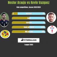 Nestor Araujo vs Kevin Vazquez h2h player stats