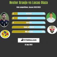 Nestor Araujo vs Lucas Olaza h2h player stats