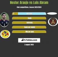Nestor Araujo vs Luis Abram h2h player stats