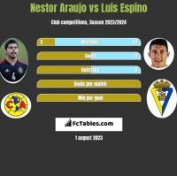 Nestor Araujo vs Luis Espino h2h player stats