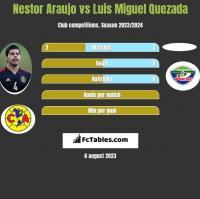 Nestor Araujo vs Luis Miguel Quezada h2h player stats