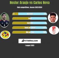 Nestor Araujo vs Carlos Neva h2h player stats