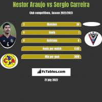 Nestor Araujo vs Sergio Carreira h2h player stats