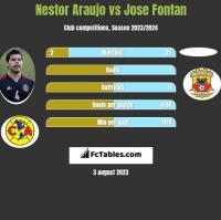 Nestor Araujo vs Jose Fontan h2h player stats