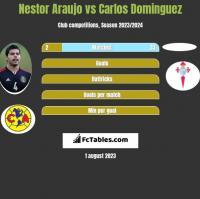 Nestor Araujo vs Carlos Dominguez h2h player stats