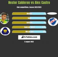 Nestor Calderon vs Alex Castro h2h player stats