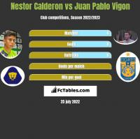 Nestor Calderon vs Juan Pablo Vigon h2h player stats
