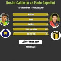 Nestor Calderon vs Pablo Cepellini h2h player stats