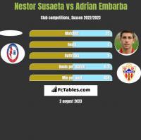 Nestor Susaeta vs Adrian Embarba h2h player stats