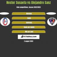 Nestor Susaeta vs Alejandro Sanz h2h player stats