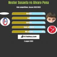 Nestor Susaeta vs Alvaro Pena h2h player stats