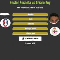 Nestor Susaeta vs Alvaro Rey h2h player stats