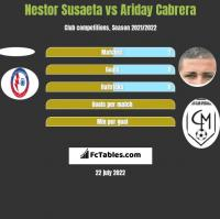 Nestor Susaeta vs Ariday Cabrera h2h player stats