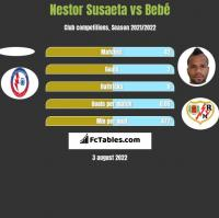 Nestor Susaeta vs Bebe h2h player stats