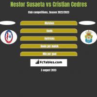 Nestor Susaeta vs Cristian Cedres h2h player stats