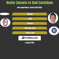 Nestor Susaeta vs Dani Castellano h2h player stats