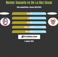 Nestor Susaeta vs De La Hoz Cesar h2h player stats