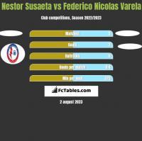 Nestor Susaeta vs Federico Nicolas Varela h2h player stats