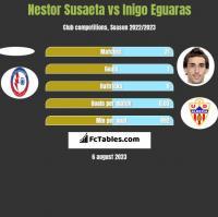 Nestor Susaeta vs Inigo Eguaras h2h player stats