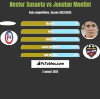 Nestor Susaeta vs Jonatan Montiel h2h player stats