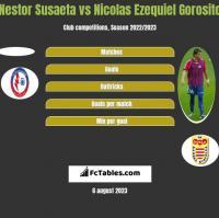 Nestor Susaeta vs Nicolas Ezequiel Gorosito h2h player stats