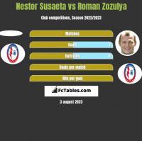 Nestor Susaeta vs Roman Zozula h2h player stats