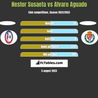 Nestor Susaeta vs Alvaro Aguado h2h player stats