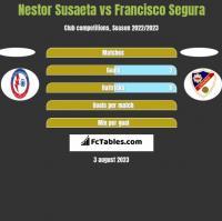Nestor Susaeta vs Francisco Segura h2h player stats