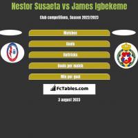 Nestor Susaeta vs James Igbekeme h2h player stats