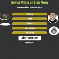 Nestor Vidrio vs Alan Mozo h2h player stats